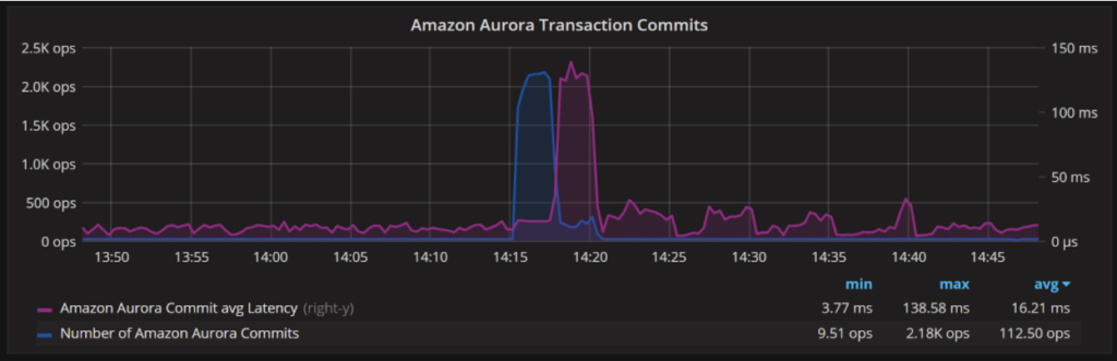 Amazon Aurora MySQL Monitoring