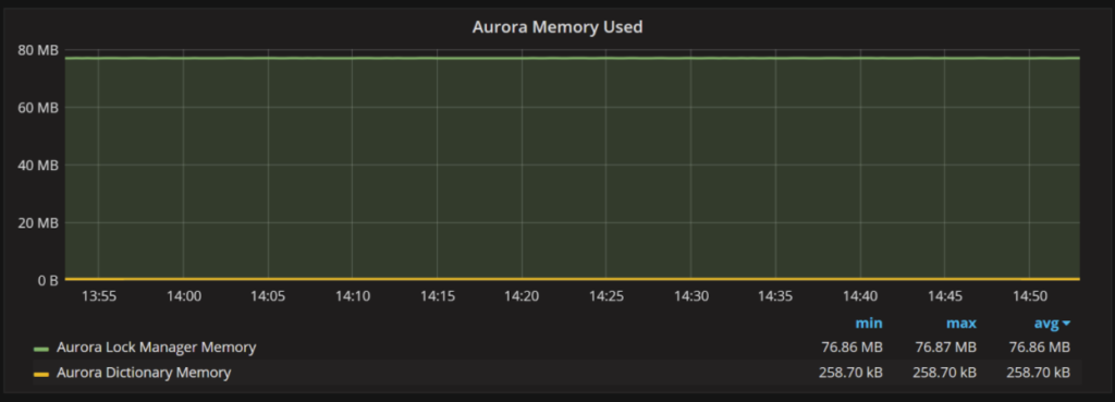 Amazon Aurora MySQL Monitoring 3