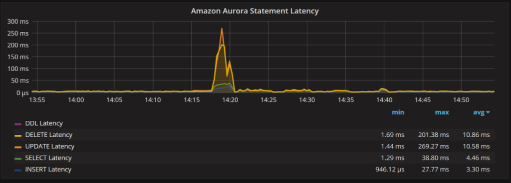 Amazon Aurora MySQL Monitoring 4