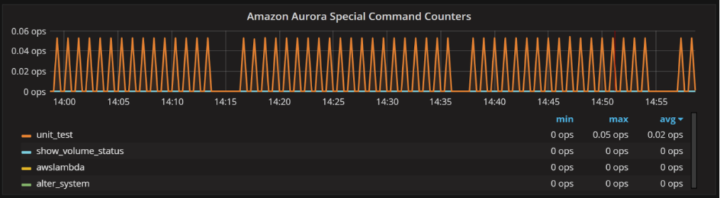 Amazon Aurora MySQL Monitoring 5