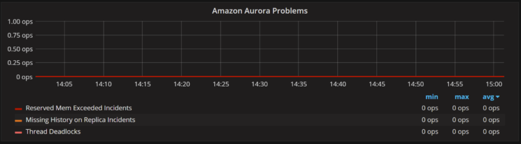 Amazon Aurora MySQL Monitoring 6