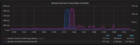 Amazon Aurora MySQL Monitoring small