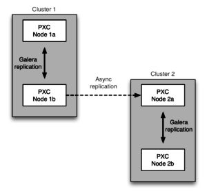 MySQL asynchronous replication