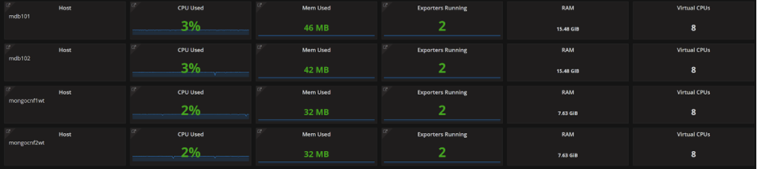 Understand Your Prometheus Exporters with Percona Monitoring and