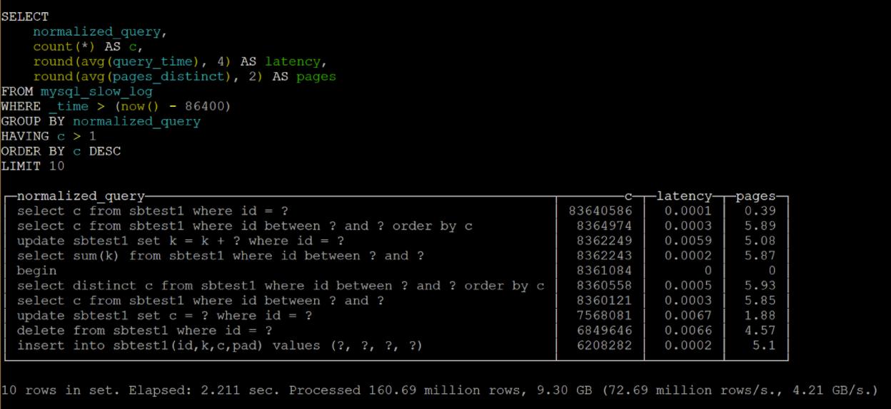 Analyze Your Raw MySQL Query Logs with ClickHouse - Percona