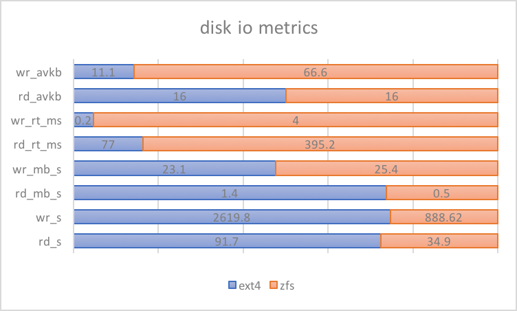 Why ZFS Affects MySQL Performance – ORACLE数据库服务热线