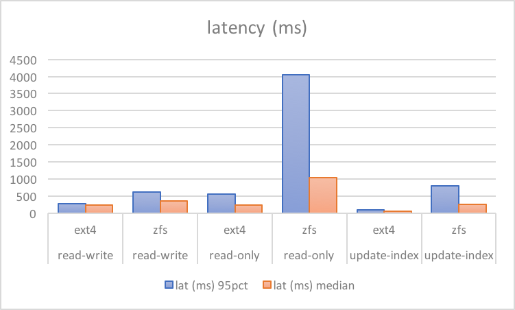 Why ZFS Affects MySQL Performance - Percona Database Performance Blog