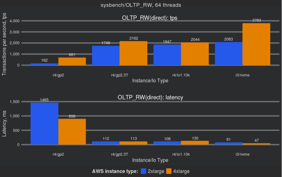 Percona XtraDB Cluster on Amazon GP2 Volumes