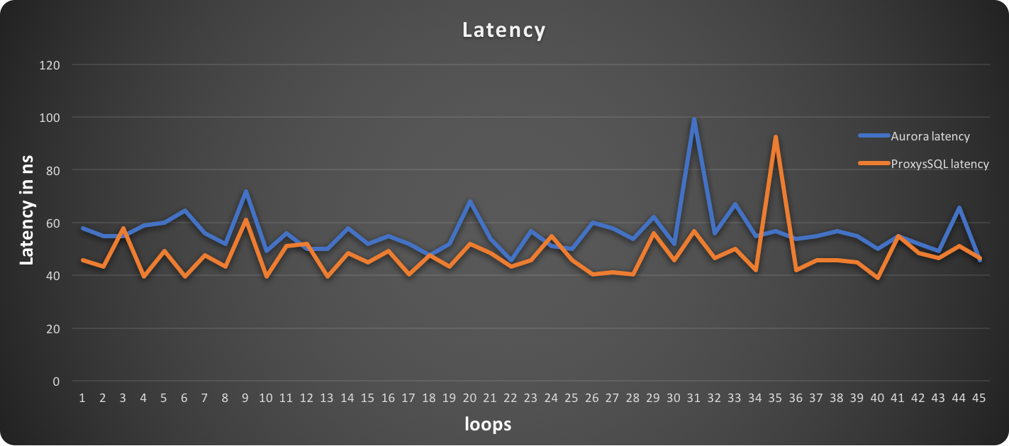 Leveraging proxysql with aws aurora to improve performance or how in this graph lower is better fandeluxe