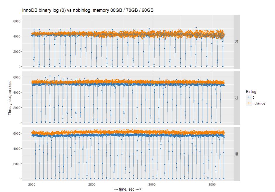 How Binary Logs (and Filesystems) Affect MySQL Performance - Percona