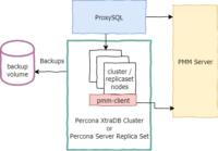 Diagram of Percona XtraDB Cluster / MySQL running in Kubernetes Open Shift