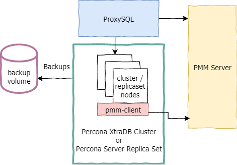 Percona XtraDB Cluster in Kubernetes/OpenShift a possible configuration for a resilient solution
