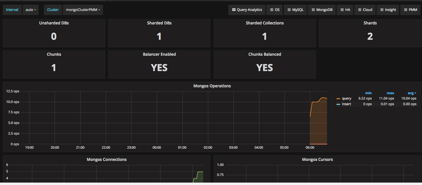 Configuring Pmm Monitoring For Mongodb Cluster Percona