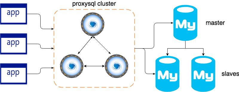 ProxySQL Cluster