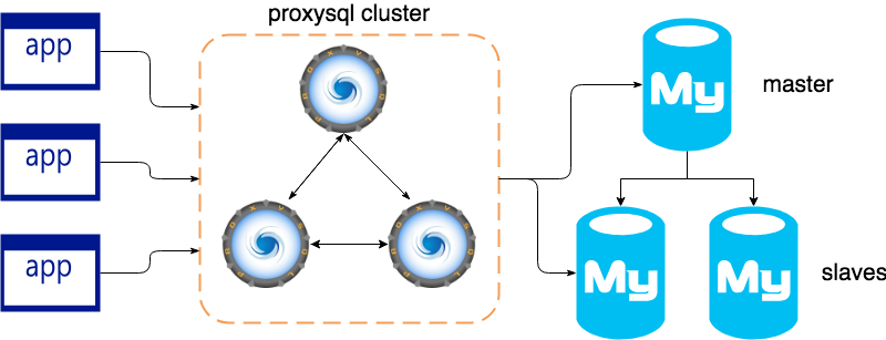 Planet MySQL