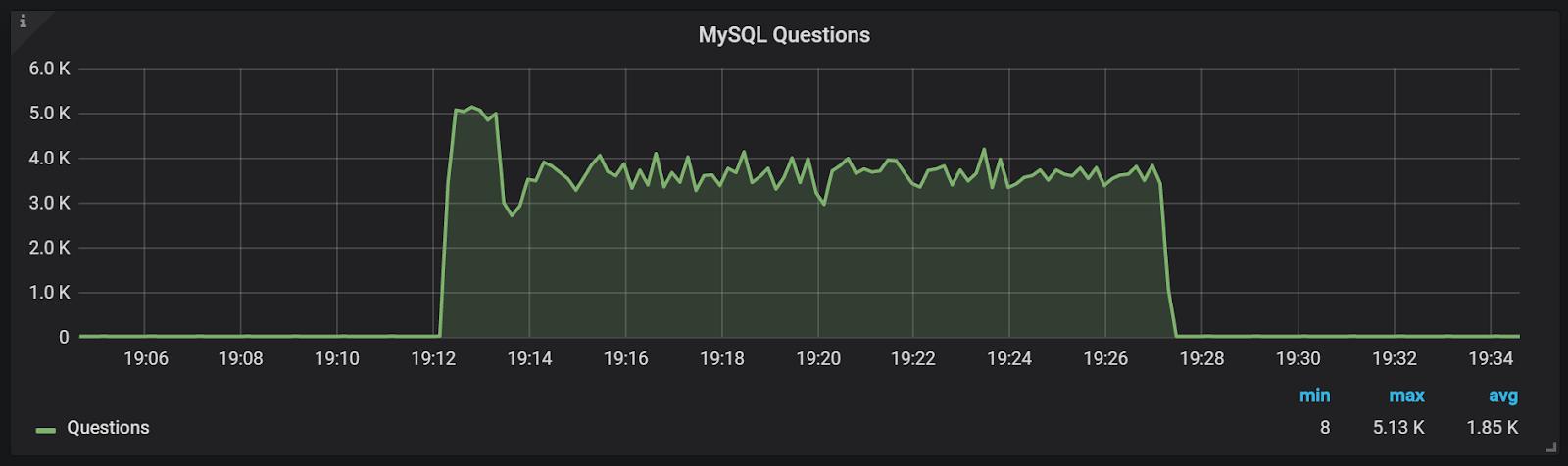 PMM graph of first three minutes db warm up