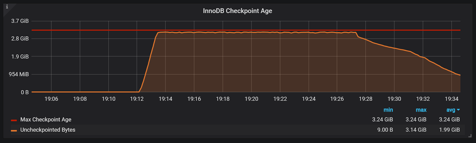 InnoDB Checkpoint Age graph from PMM