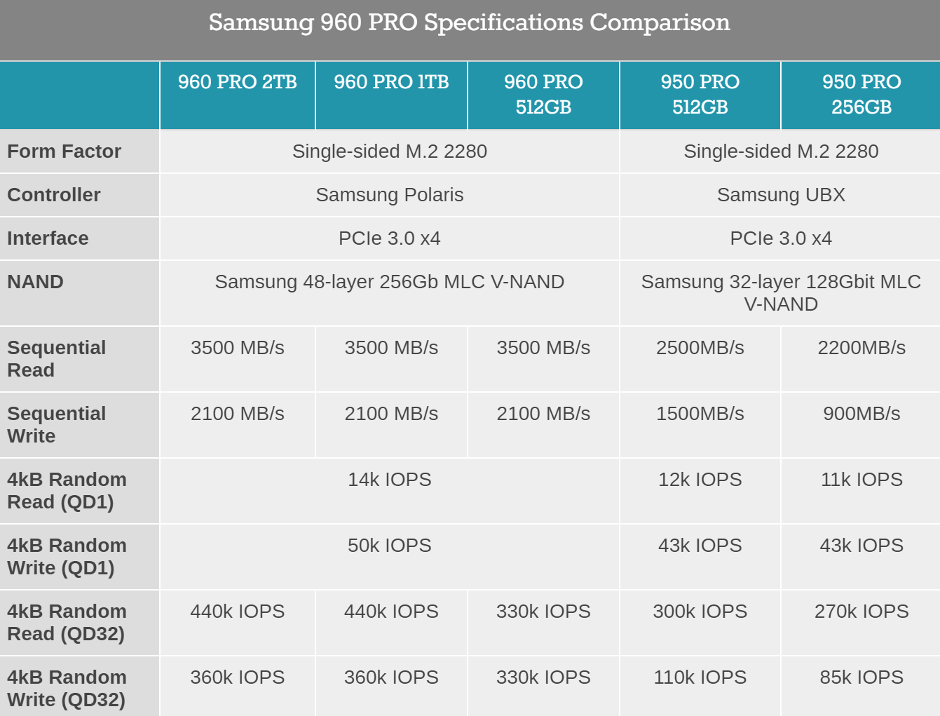 Anandtech Table reviewing consumer SSD performance