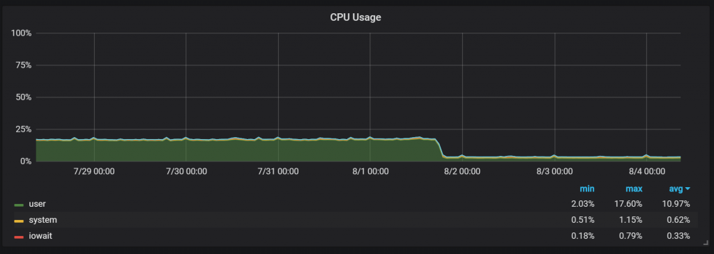 Percona Monitoring and Management 1.13 reduction in CPU usage after adopting Prometheus 2 by 8x