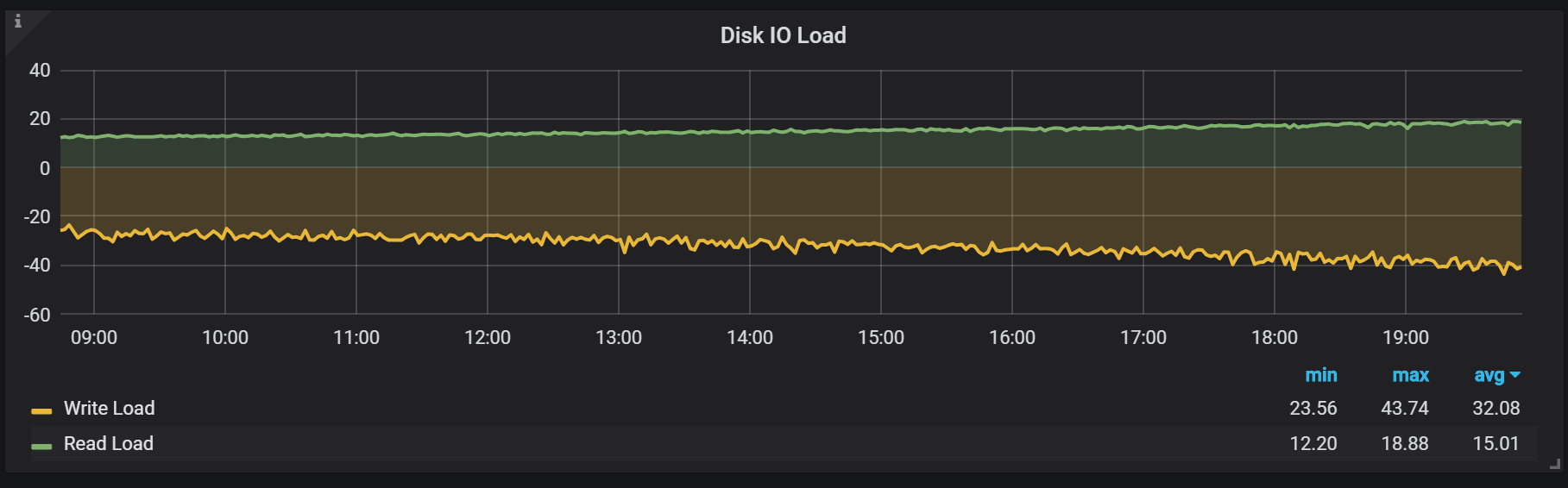 disk io load