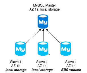 MySQL Master AZ 1a, Local storage