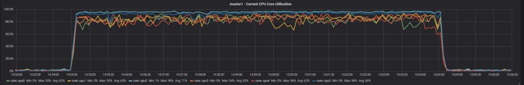 Test 1 master 1 current CPU core utilization