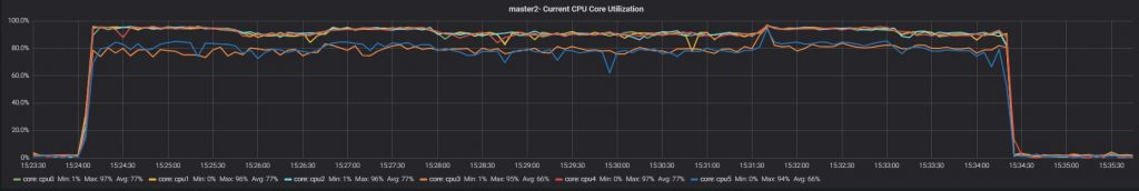 Test 2 slave1 current CPU core utilization