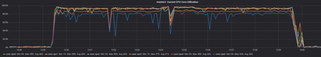 Test 2 slave 2 current CPU core utilization