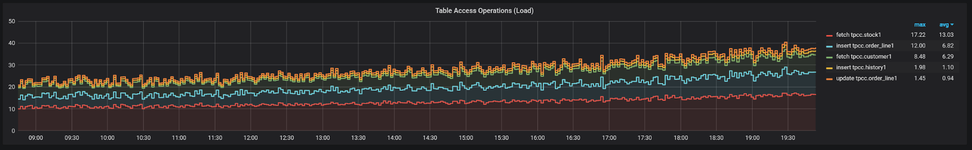 table operations dashboard