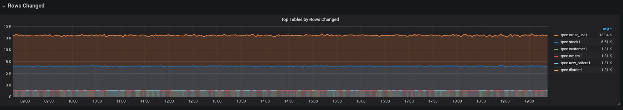 top tables by rows changed