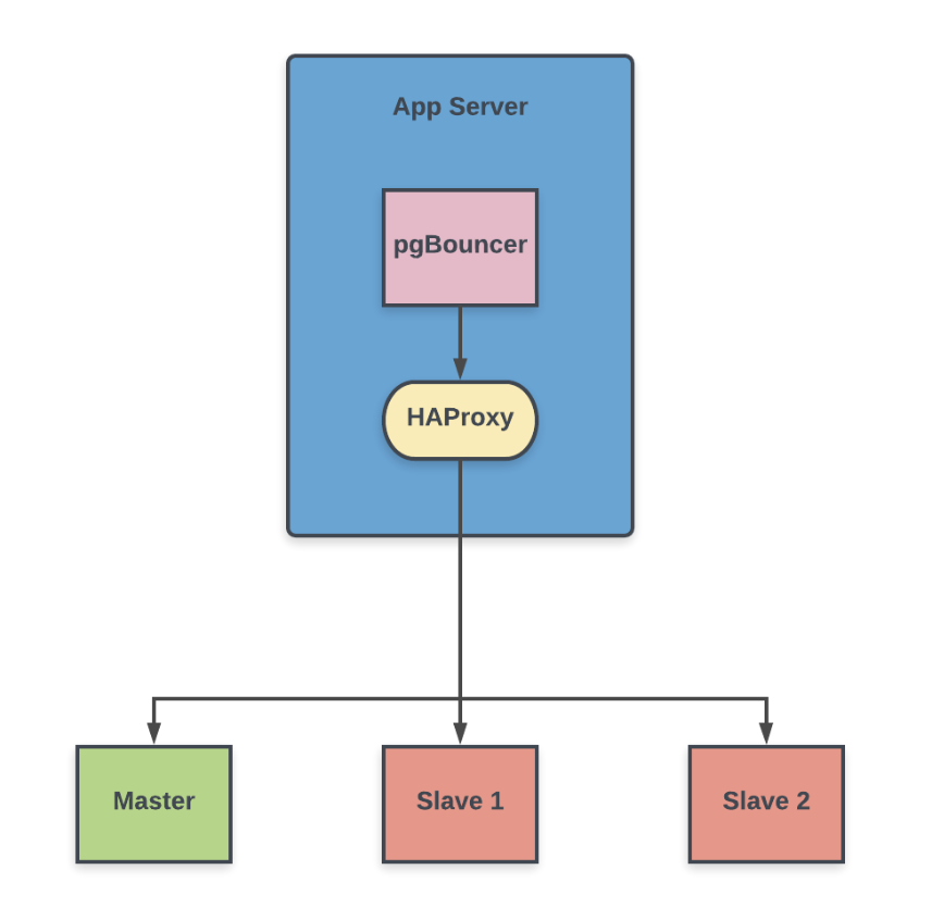 Scaling PostgreSQL using Connection Poolers and Load Balancers for