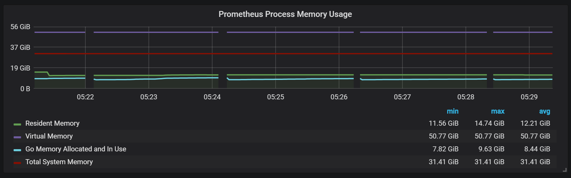 Prometheus 2 process memory usage