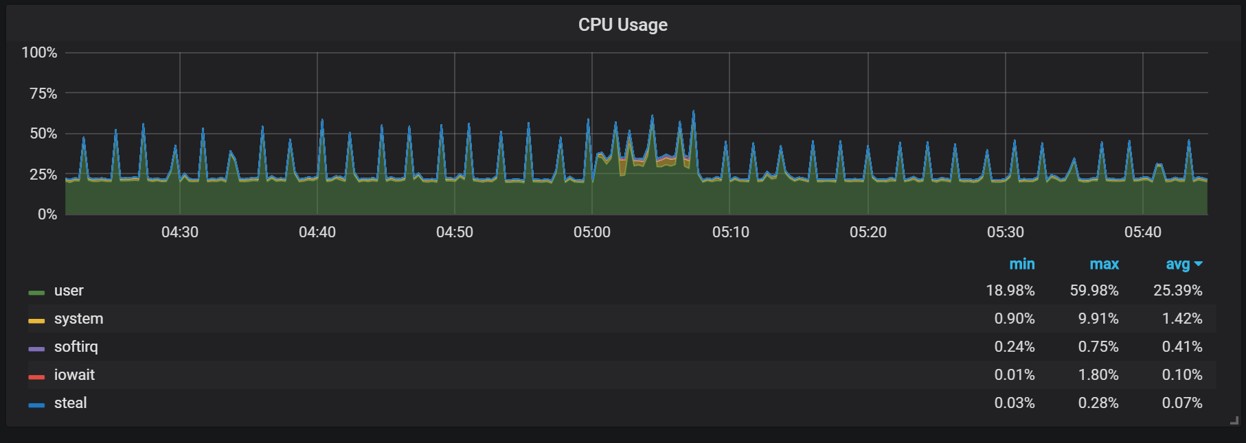 spike in CPU usage during compactions