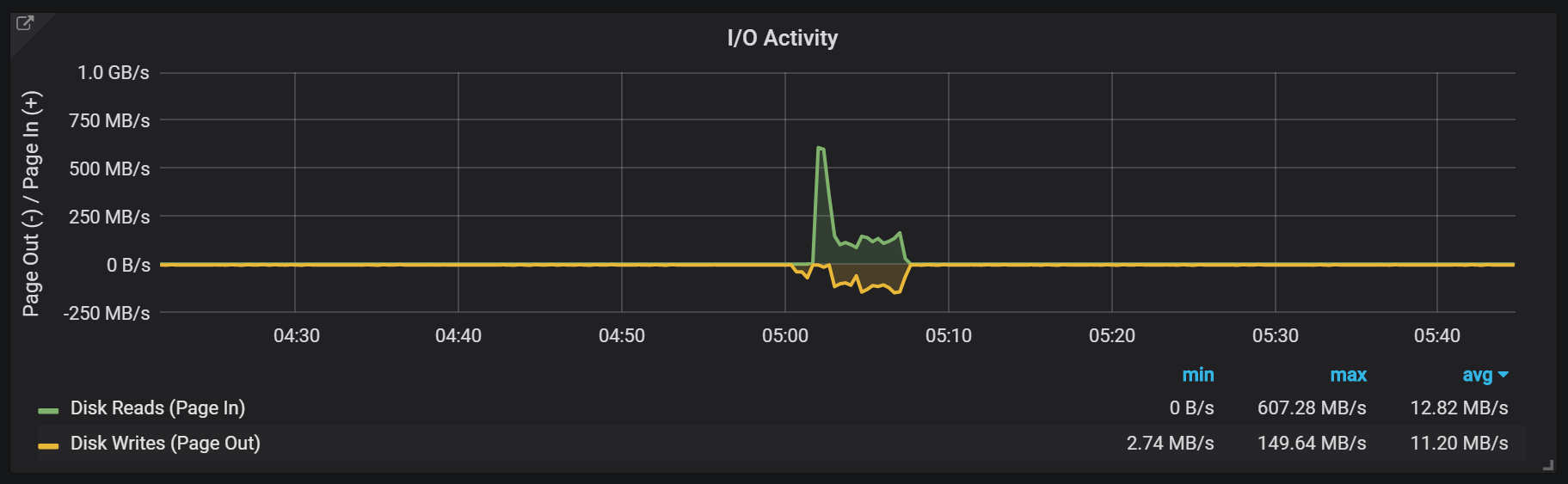 spike in io activity for compactions
