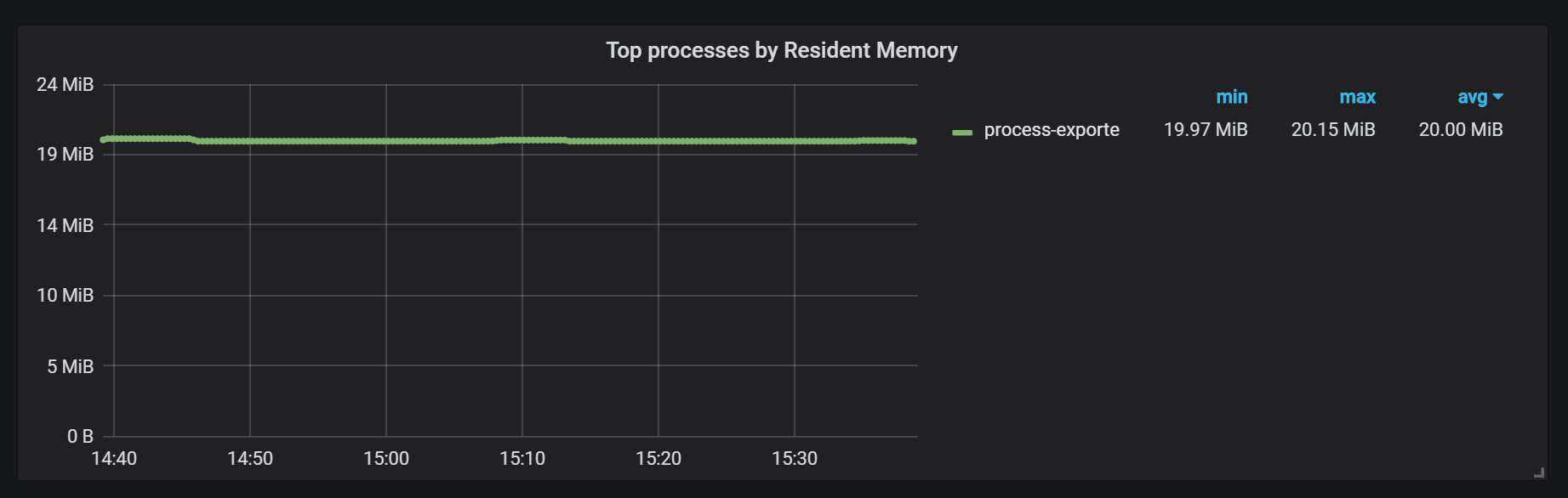 top processes by resident memory