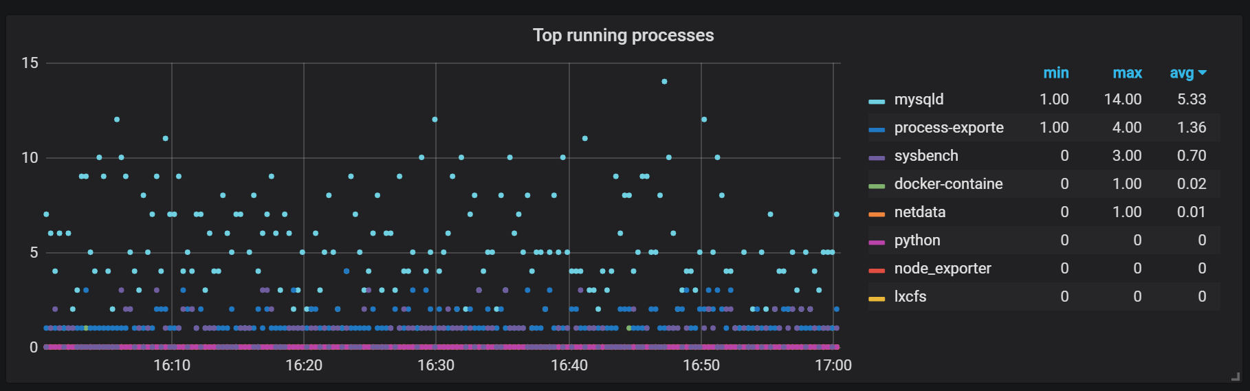 top running processes graph