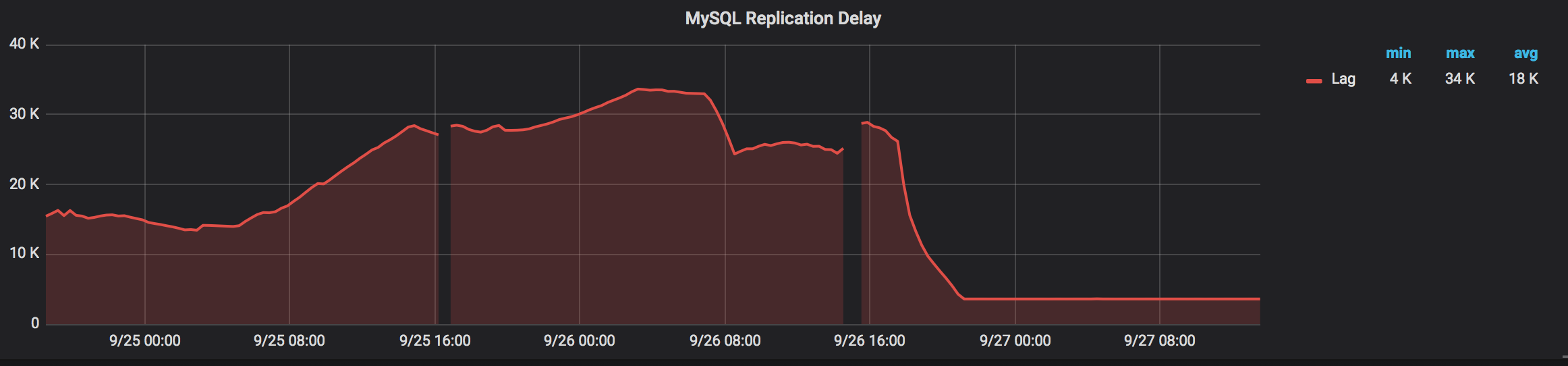 MySQL Replication Delay graph from PMM