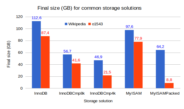 Compression Options in MySQL (Part 1) - Percona Database