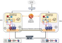 MySQL High Availability On-Premises