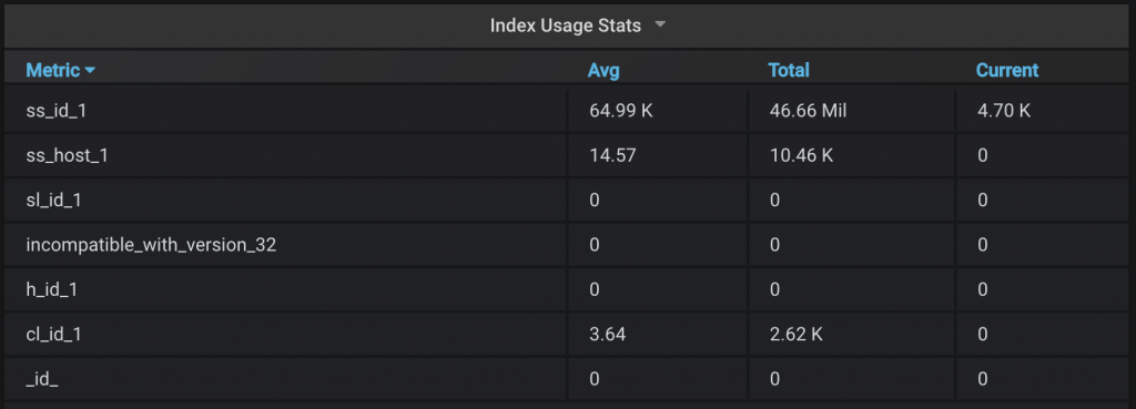 MongoDB index usage stats from PMM