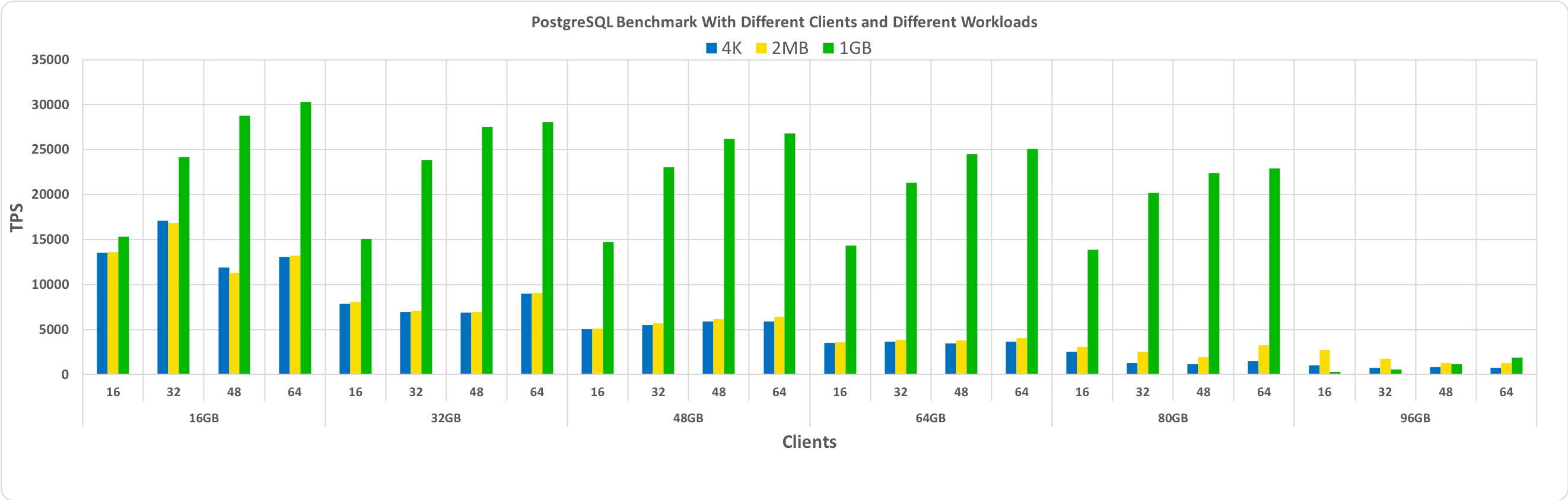 Benchmark PostgreSQL With Linux HugePages - Percona Database