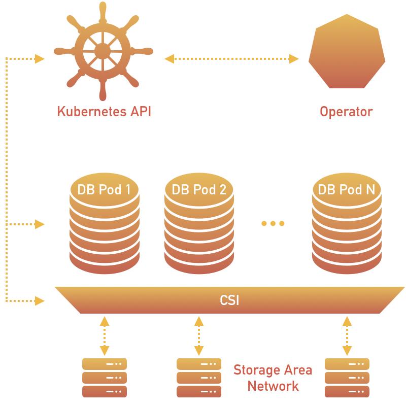 Percona Server for MongoDB Operator
