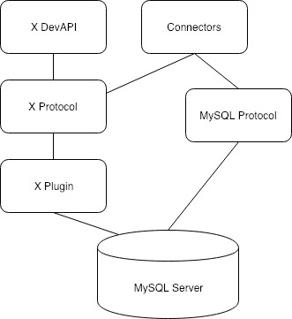 MySQL X the components