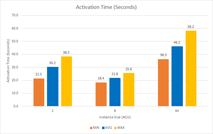 Amazon RDS Aurora Serverless activation times