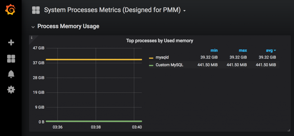 System Processes Metrics graph in PMM