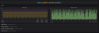 Dashboard to Monitor Memory Usage in Linux