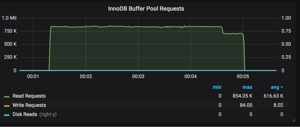 Buffer pool requests from PMM