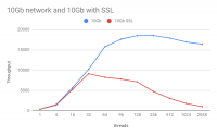 10gb network and 10gb with SSL