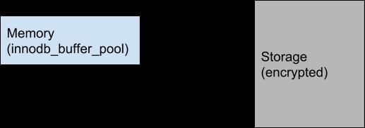 MySQL decryption schematic