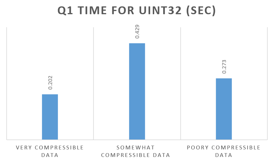 Q1 time for UINT32